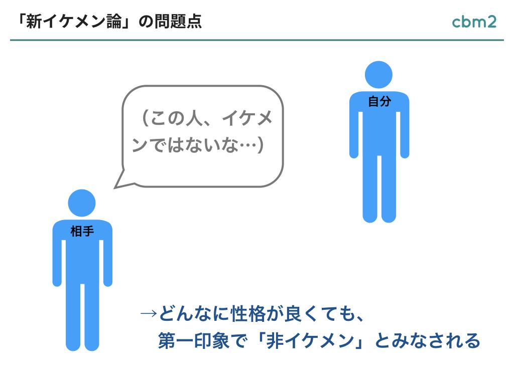 スライド②:新イケメン論の問題点:(イケメンかどうかは第一印象で決まるということを図で示した)